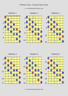 Guitar scales charts for major, minor, penatonics and more, for all levels and abilities