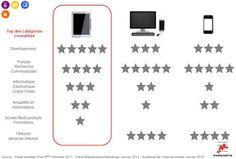 Usages des tablettes tactiles en France (étude Médiamétrie)