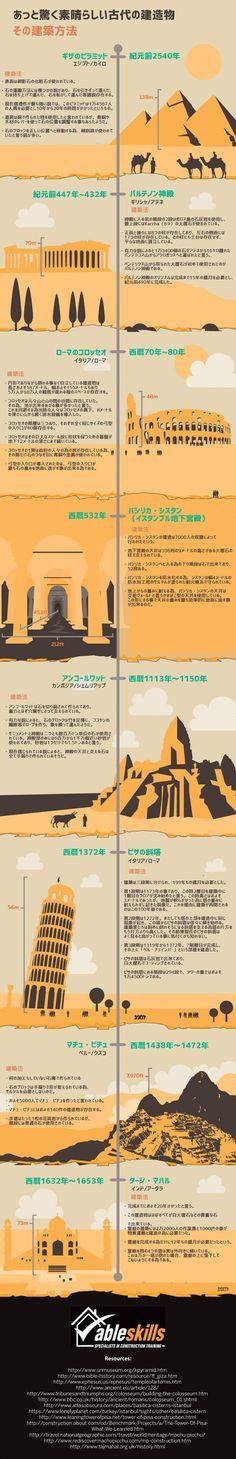 世界7つの建造物の建造と歴史がわかるインフォグラフィック : カラパイア