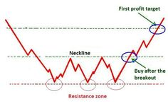 Triple bottom chart pattern formation.
