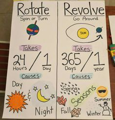 Revolution, science class chart poster Arrival Know-how with globe Fourth Grade Science, Middle School Science, Elementary Science, Science Classroom, Teaching Science, Science Education, Science Activities, Social Science, Physical Science