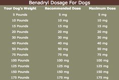 This Benadryl for dogs dosage chart will show you how much Benadryl is safe for your dog. This dog benadryl dosage chart shows doses for all size dogs.