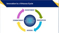 #Innovation is a virtous cycle. Requiring commitment, investment and ultimately market access.