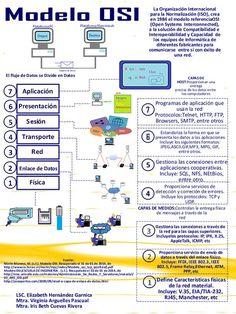 Modelo OSI Que es, como funciona y para que sirve el Modelo OSI El modelo OSI es sin dudas el origen de todos los padrones que u... Computer Basics, Computer Coding, Computer Technology, Computer Science, Modelo Osi, Networking Basics, Cisco Networking, Pc Network, Network Engineer