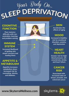 What Does Sleep Deprivation Do To Your Body? Your Body On Sleep DeprivationYour Money or Your Life Your Money or Your Life may refer to: Sleep Help, Good Sleep, Sleep Better, Benefits Of Sleep, Health Benefits, Sleep Deprivation Effects, Sleep Remedies, Insomnia Remedies, Healthy Sleep