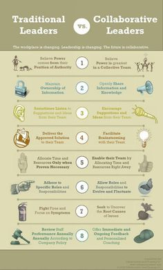 How to be a collaborative leader.
