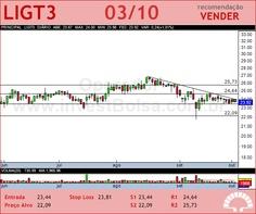 LIGHT S/A - LIGT3 - 03/10/2012 #LIGT3 #analises #bovespa