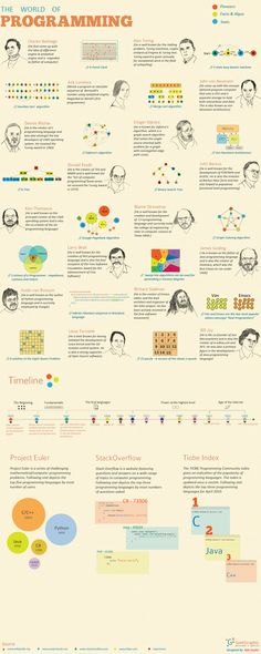 This infographic exhibits pioneers in the field of programming, along with the history and current statistics of various programming languages.