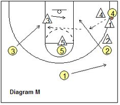 Stanford Motion Zone Offense - Counter for the Corner Trap