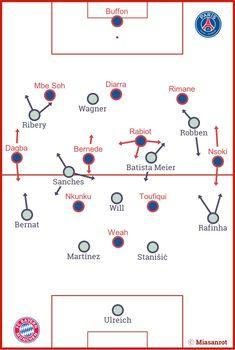FC Bayern München vs. Paris Saint-Germain, International Champions Cup, Grundformationen
