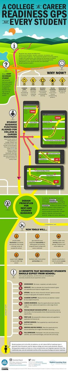 Educational infographic : Infographic: College and Career Readiness GPS for Every Student  Getting Smart