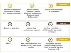 What the business, learner and the landscape demand from L&D today. Sunder Ramachandran