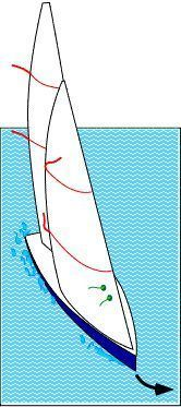 Very good explanation about where to position leech tails (on main and jib) and steering telltales. And a good explanation about how to use both when sailing.