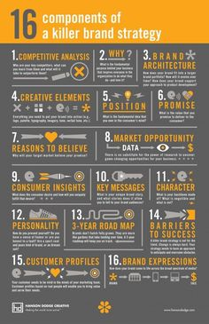 16 Components of a Killer Brand Strategy [Infographic] 16 Components o . - 16 Components of a Killer Brand Strategy [Infographic] 16 Components of a Killer Brand St - Inbound Marketing, Marketing Digital, Affiliate Marketing, Marketing En Internet, Online Marketing, Social Media Marketing, Marketing Strategies, Marketing Ideas, Marketing Branding