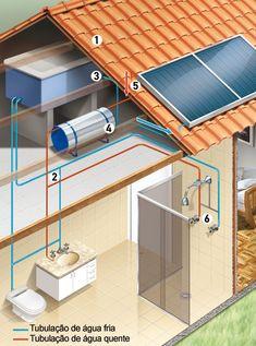 Como funciona o sistema1. Para receber as placas, o t... Water Plumbing, Heating And Plumbing, Contener House, Building Design, Building A House, Diy Heater, Plumbing Installation, Home Decor Hacks, Bathroom Layout