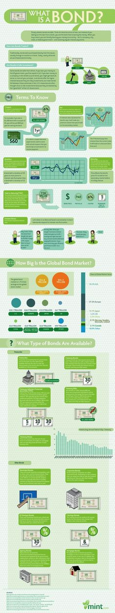 What Are Bonds? A Great Infographic From Mint.com