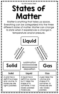 Science Mini Anchor Charts States of Matter Anchor Chart Third Grade Science, Elementary Science, Middle School Science, Teaching Science, Science Education, Science For Kids, 4th Grade Science Lessons, Kindergarten Science, Math Lessons