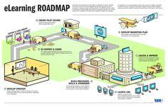 #eLearning strategy Roadmap