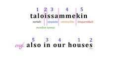 Finnish Language, Foreign Language, Learn Finnish, Finnish Words, What A Wonderful World, Countries, Fun Facts, Letters, Writing