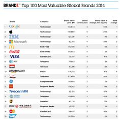 Google surpasses Apple as world's most valuable brand, we feign surprise