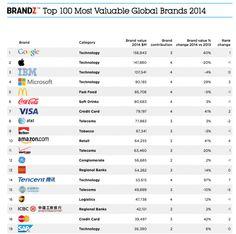 Google surpasses Apple as world's most valuable brand, we feign surprise