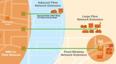 NBN Network Extensions for private & community funded fibre