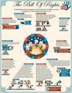 Here's a terrific infographic on The Bill of Rights. Here's a terrific infographic on The Bill of Rights. Social Studies Classroom, History Classroom, Teaching Social Studies, History Teachers, Teaching History, History Education, Primary Education, Education Quotes, Homeschool High School