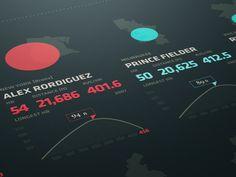 Dribbble - Charting 5 years of MLB homeruns by Brian Waddington Web Design, Graph Design, App Ui Design, User Interface Design, Flat Design, Visualisation, Data Visualization, Mlb, Identity