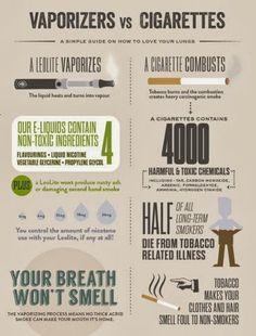 Smoking VS Electronic Cigarettes, WHO WINS? #Ecig #ecigs #vape #VAPING #ecigarettes #NOecigBAN
