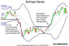 Trade using Bollinger Bands:  There are different indicators available for Trading in the Stock Market. Bollinger band is an important indicator and used extensively in Technical analysis....