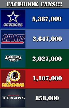 .ALWAYS Number ONE most Loved, most VALUABLE Franchise, Best Cheerleaders, BEST Stadium! The Numbers Don't Lie!