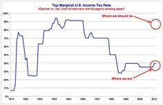 America has been doing income taxes wrong for more than 50 years.  All Americans, including the rich, would be better off if top tax rates went back to Eisenhower-era levels when the top federal income tax rate was 91 percent, according to a new working paper by Fabian Kindermann from the University of Bonn and Dirk Krueger from the University of Pennsylvania.