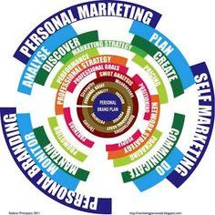Personal Branding Model Map