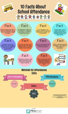 10 Facts About School Attendance Inforgraphic Attendance Incentives, Attendance Board, Student Attendance, Attendance Ideas, Attendance Display, Classroom Attendance, Classroom Decor, Elementary School Counseling, School Social Work