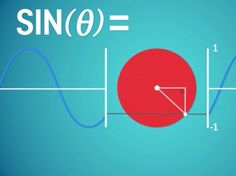 VIDEO: Maths can be hard. In school, many survive maths class by memorising the needed formulas without ever really understanding why they work in the first place. Simple animations can help you see the maths at work.