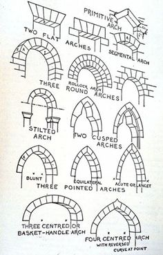 Medieval architectural architecture doorway arch arches primitive flat round stilted cusped blunt equilateral lancet pointed centered basket-handle tools resource map cartography | Create your own roleplaying game material w/ RPG Bard: www.rpgbard.com | Writing inspiration for Dungeons and Dragons DND D&D Pathfinder PFRPG Warhammer 40k Star Wars Shadowrun Call of Cthulhu Lord of the Rings LoTR + d20 fantasy science fiction scifi horror design | Not Trusty Sword art: click artwork for source