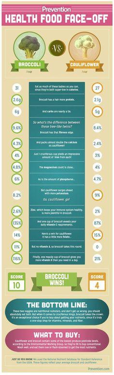 Health food face-off: Hummus vs Guacamole. Nutrition Tips, Health And Nutrition, Health And Wellness, Milk Nutrition, Chocolate Nutrition, Nutrition Month, Broccoli Nutrition, Wellness, Routine