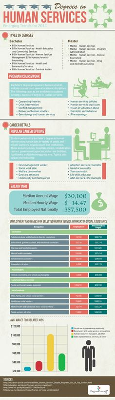 Degrees in Human Services - 2014 Emerging Trends    #infographic #Education #Career #Job