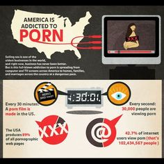 """STATISTICS: Every 30 mins a #porn film is made in the US! The USA produces 89% of all porn webpages! ~~~~~ So it looks like America is not only addicted to CONSUMING #pornography, but to MAKING it! ~~ We think the U.S. should be ASHAMED to be the undisputed """"leader"""" in porn production, which is of course an industry filled with #degradation, #dehumanization, #racism, #misogyny & #exploitation. What do YOU think?  #antiporn #antipornography #pornaddiction #sexaddiction #pornindustry #sexabuse"""