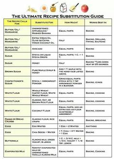 Healthy Recipe Substitutions For Dummies - To Live & Diet in LA Can you swap bananas for butter? All of the healthy recipe substitutions you need are here in this handy guide to healthy baking. Get Healthy, Healthy Tips, Healthy Choices, Healthy Recipes, Healthy Desserts, Lactose Free Recipes, Dairy Free Diet, Eating Healthy, Gluten Free
