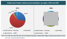 Solar Trackers (Single Axis and Dual Axis) Market for Solar PV, CPV, CSP Technology in Utility and Non Utility Applications - Global Industry Analysis, Size, Share, Growth, Trends and Forecast, 2010 - 2020 - See more at: http://www.transparencymarketresearch.com/solar-trackers-market.html#sthash.Ii9aHLJ1.dpuf