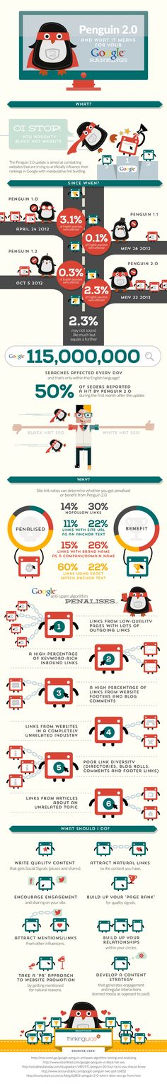 [Infographie] Penguin 2 in action Search Engine Marketing, Seo Marketing, Marketing Digital, Internet Marketing, Online Marketing, Internet Seo, Media Marketing, Google Penguin, Seo Basics