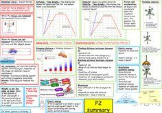 AQA P2 summary sheet