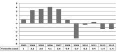 Rentería Pedraza, V. H. (2015). Panorama socioeconómico de la migración internacional originada en América Latina y el Caribe: estado de la cuestión [Figura 4]. Acta Universitaria, 25(2), 3-14. doi: 10.15174/au.2015.665