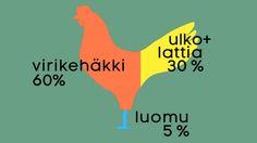 Kananmunien tuotantotapojen osuudet, Häkkikanaloita on reilut 60 prosenttia kanaloista. Häkkikanaloita sanotaan myös virikehäkkikanaloiksi. Niissä kanat elävät ahtaissa häkeissä eivätkä pysty levittämään kunnolla siipiään.