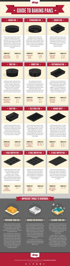 So many baking pans, so little time. Heres how to sort em all out.