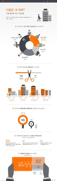 '다음은 내 차례?' 직장인 10명 중 3명, 고용불안감 느껴 [인포그래픽] #hire / #Infographic ⓒ 비주얼다이브 무단 복사·전재·재배포 금지 Web Design, Graph Design, Chart Design, Keynote Design, Information Visualization, Data Visualization, Information Design, Information Graphics, Design Presentation