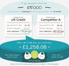 8 Best Loans FAQ | UK Credit images in 2017 | Home improvement loans