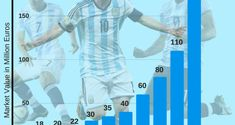 Most Valuable Argentina Players at 2018 FIFA World Cup ...  #Argentina #WorldCup #FIFA #FIFAWorldCup #Football #Messi #lionelmessi