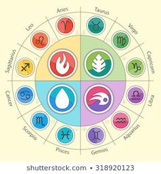 Zodiac signs and constellations in circle in flat style. Set of colorful icons. Horoscopes and zodiacal infographics. Water, foe, air and earth set. Zodiac Signs Colors, Zodiac Signs Elements, Zodiac Signs Symbols, Zodiac Star Signs, Zodiac Art, Astrology Zodiac, Horoscope, Anime Zodiac, 12 Zodiac